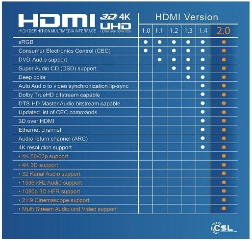 HDMI versiones comparativa