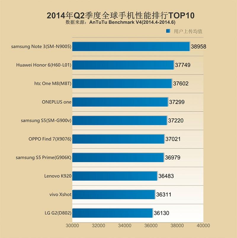 10 mejores móviles en cuanto a rendimiento del segundo trimestre de 2014.