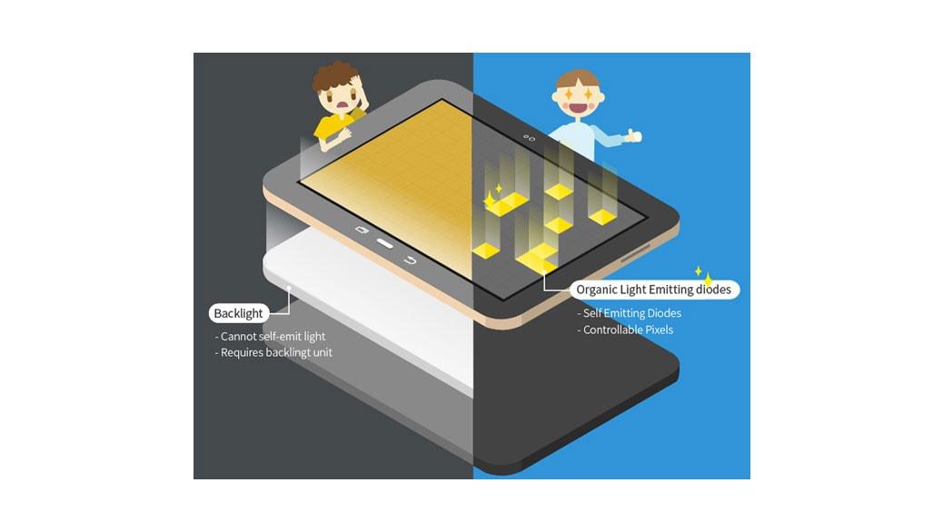 Por qué las pantallas Super AMOLED de Samsung son mejores que las LCD