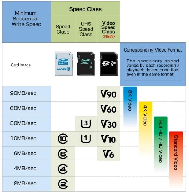 SD Speed Class