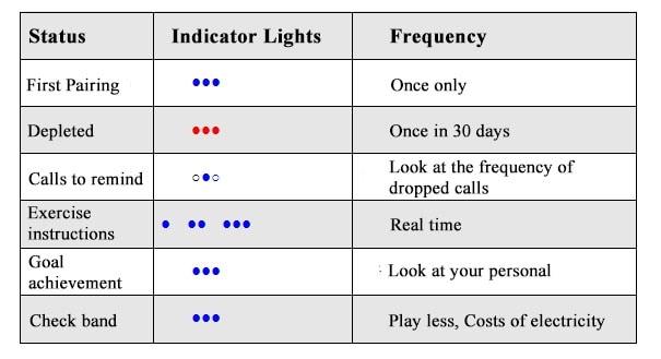 10 trucos para sacarle más partido a tu Xiaomi Mi Band: luces