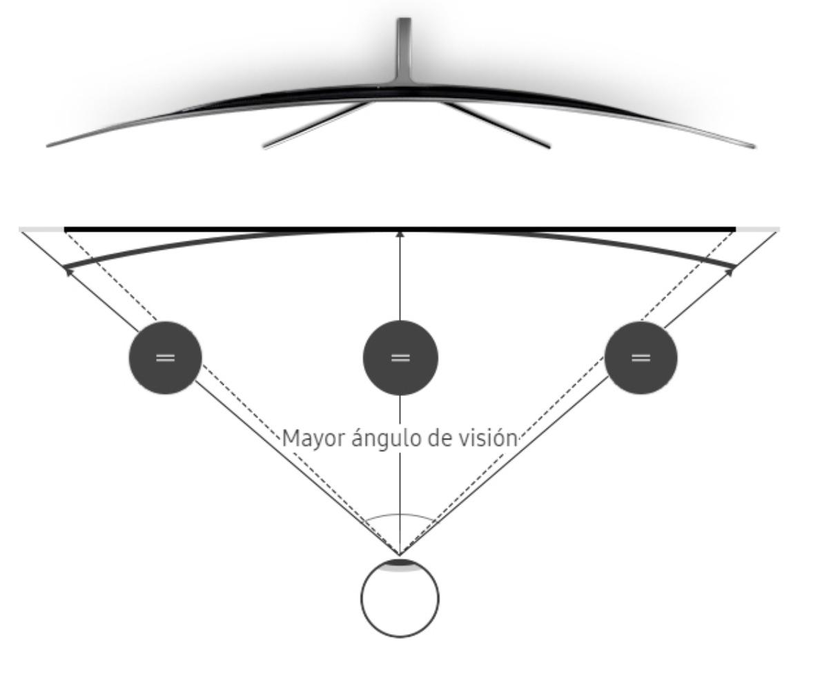 angulo vision pantalla curva tv