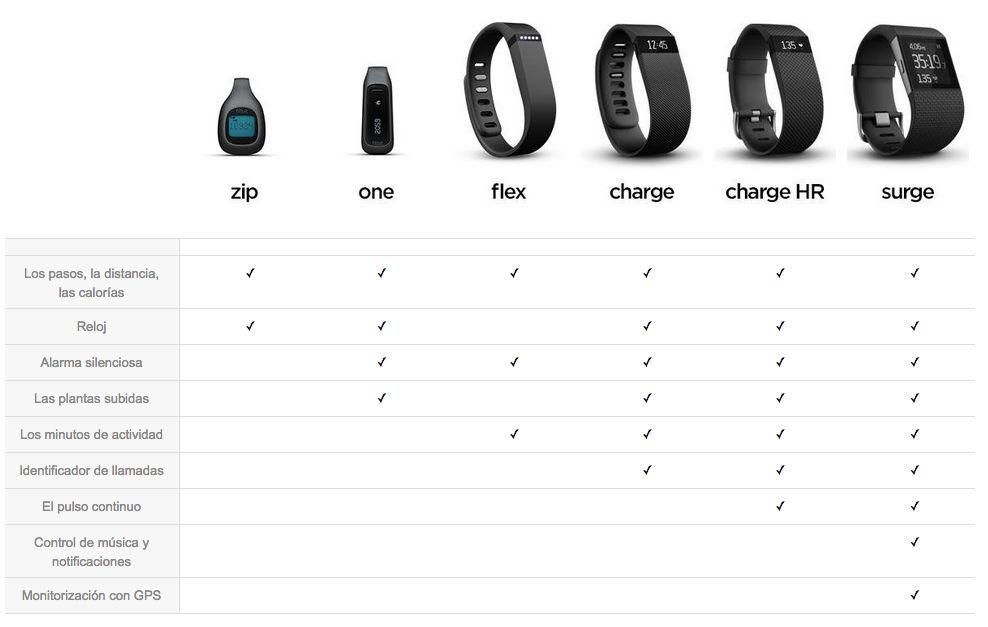 ¿Qué pulsera fitness de Fitbit es más adecuada para ti?