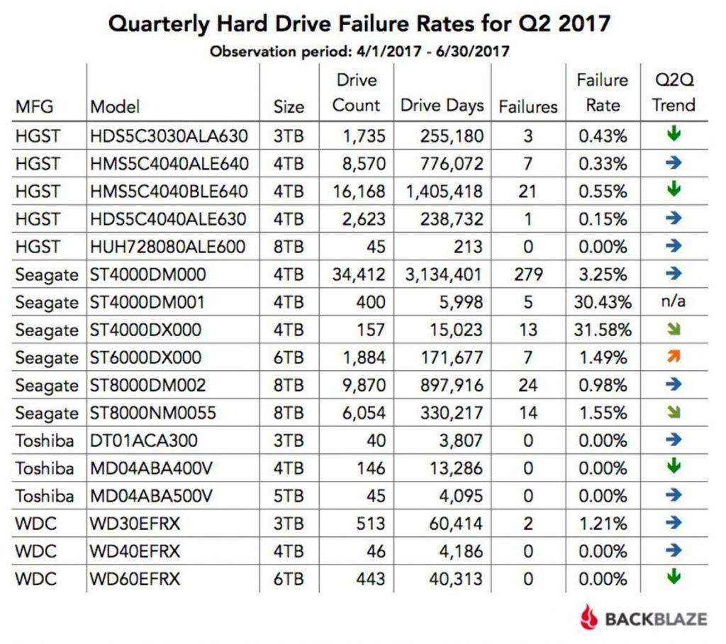 Mejores discos duros: informe fiabilidad discos duros años 2017