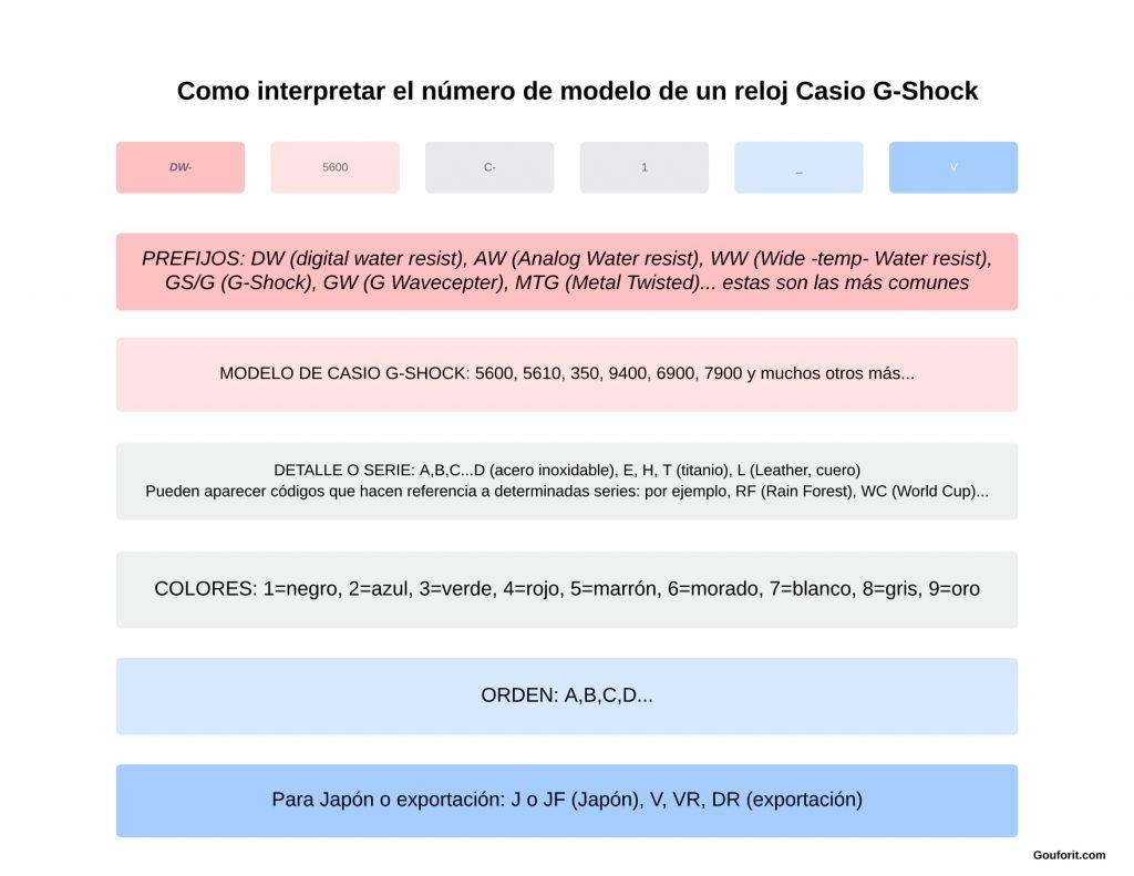 Cómo interpretar el prefijo de los Casio G-Shock y el número de modelo