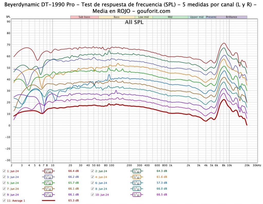 Beyerdynamic DT-1990 Pro: respuesta de frecuencia