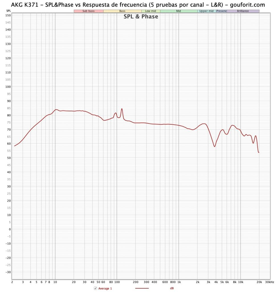 AKG K371 - SPL&PHASE vs Respuesta de frecuencia - gouforit.com