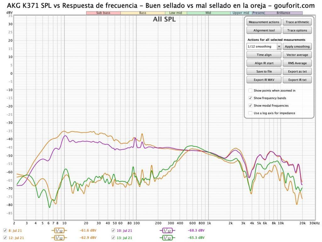 AKG K371 SPL vs Respuesta de frecuencia - Buen sellado vs mal sellado en la oreja - gouforit.com