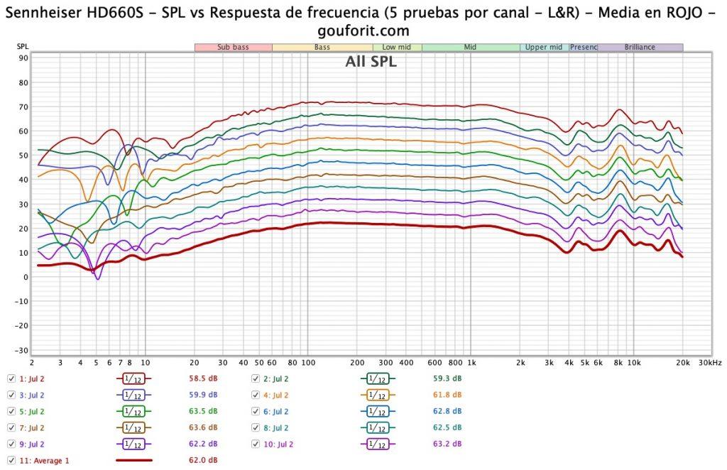 Sennheiser HD660S - SPL vs Respuesta de frecuencia (5 pruebas por canal - L&R) - Media en ROJO - gouforit.com