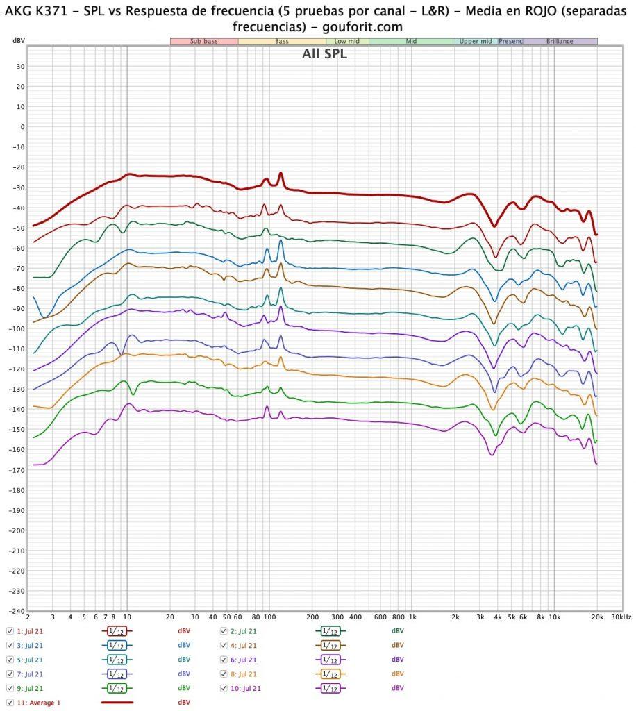 AKG K371 - SPL vs Respuesta de frecuencia (5 pruebas por canal - L&R) - Media en ROJO - gouforit.com