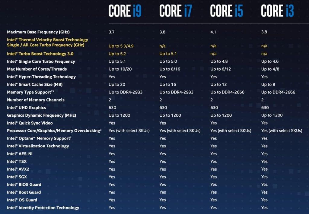 Comparativa procesadores Intel Core: i9, i7, i5, i3