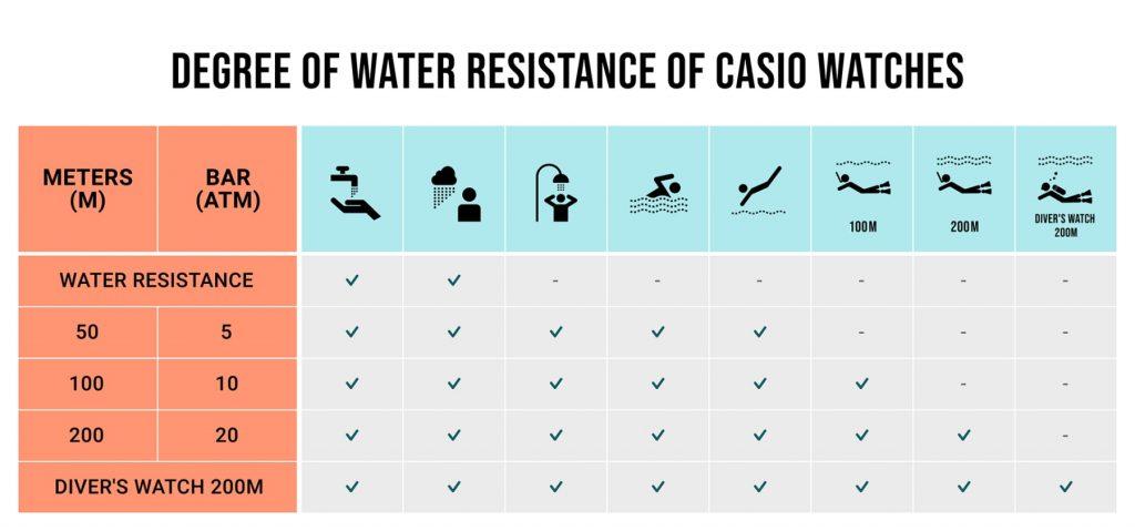 Resistencia agua relojes Casio