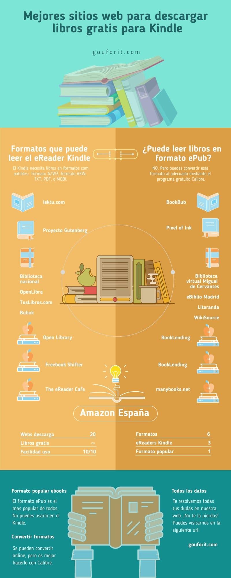 Infografia: Los 20 mejores sitios web para descargar libros gratis para Kindle