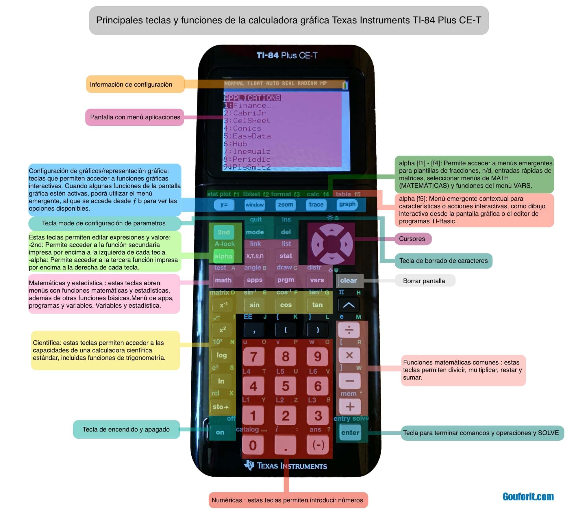 Principales teclas y funciones de la calculadora gráfica Texas Instruments TI-84 Plus CE-T