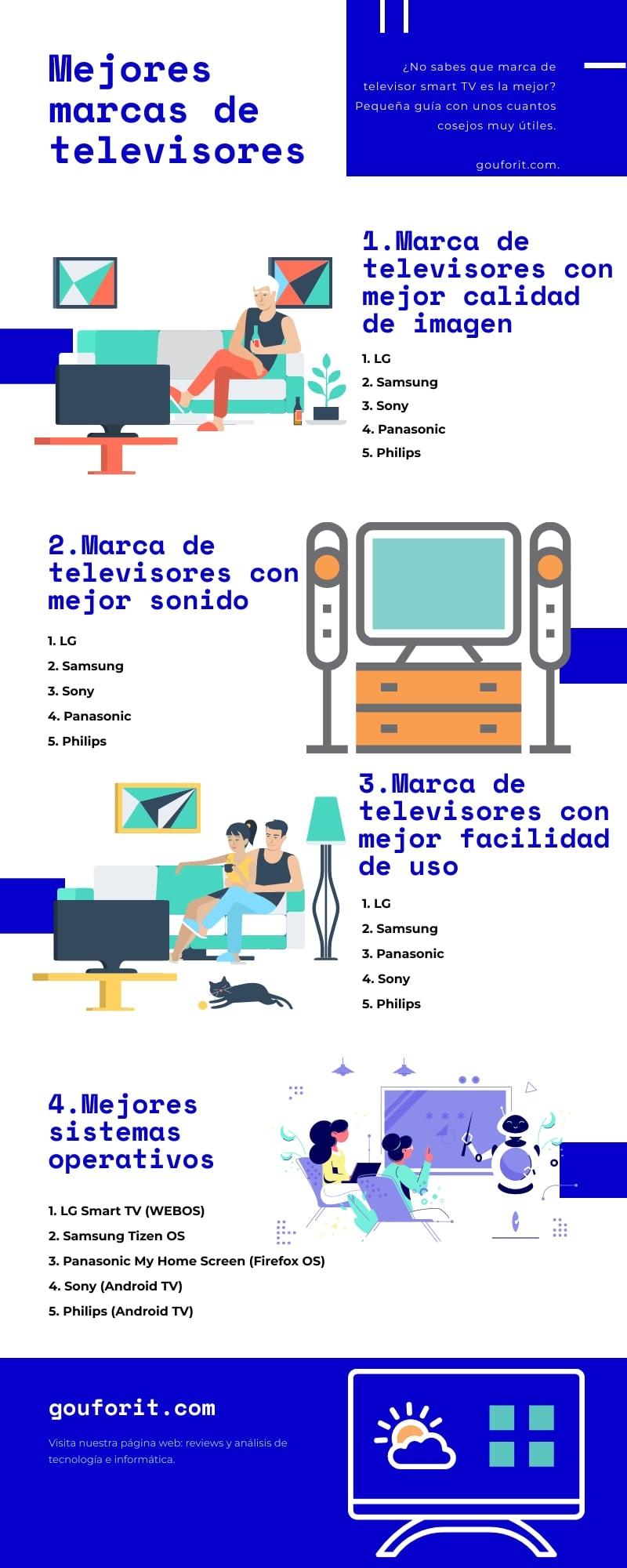 Las mejores marcas de televisores Smart TV: privacidad, comparativa y opiniones