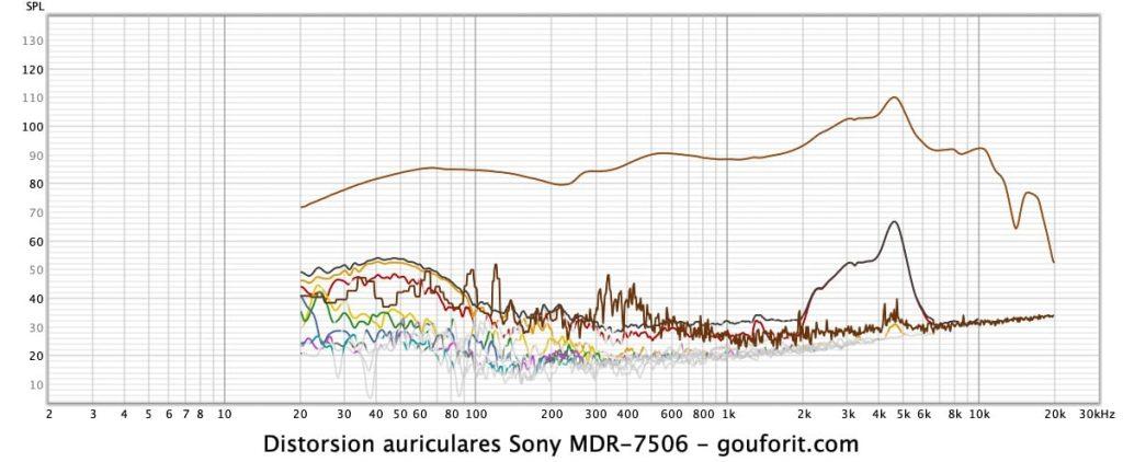 sony mdr 7506 -  REW: medición de auriculares