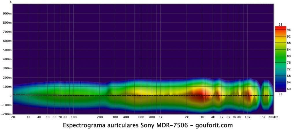 miniDSP EARS, REW y Sony MDR-7506: espectrograma