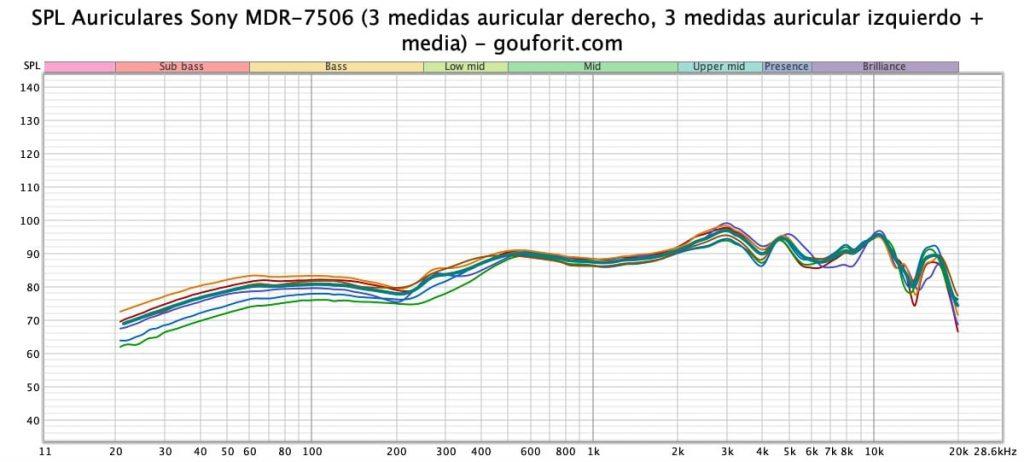 miniDSP EARS, REW y Sony MDR-7506: medidas SPL