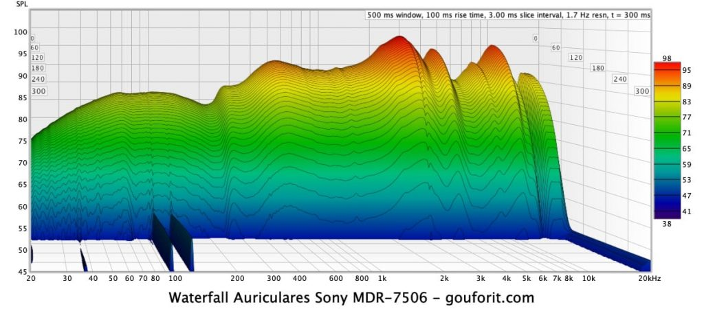miniDSP EARS, REW y Sony MDR-7506: waterfall