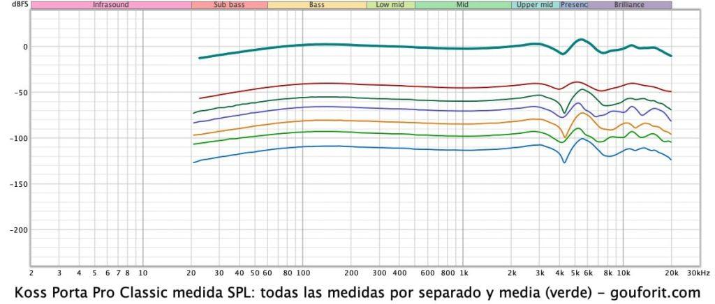Koss Porta Pro Classic: medida SPL con REW