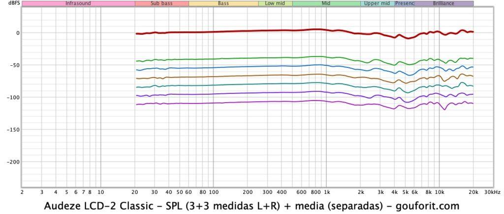 Audeze LCD-2 Classic: sonido - pruebas con REW (SPL)