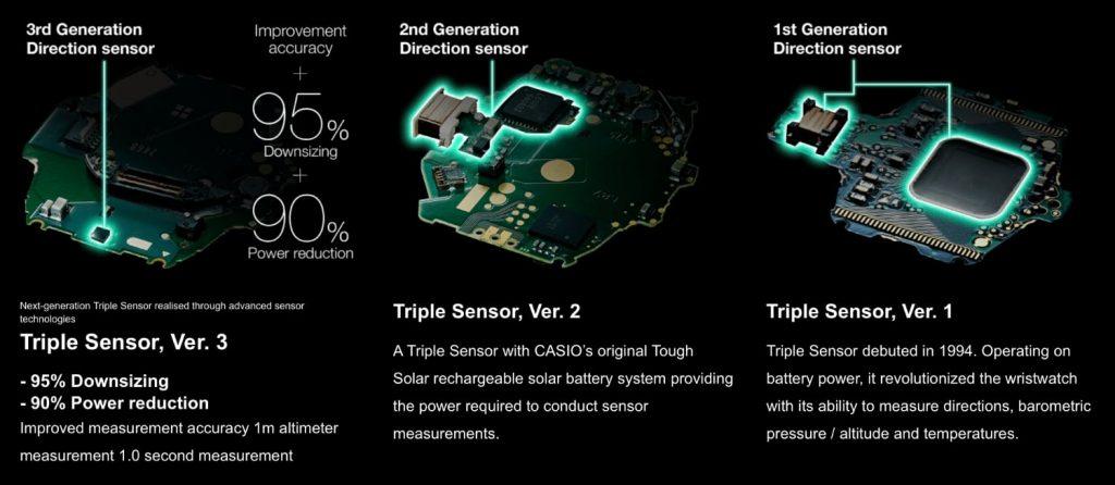 Evolución tecnología Triple Sensor de Casio