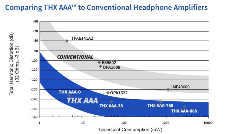 circuito THX AAA 888