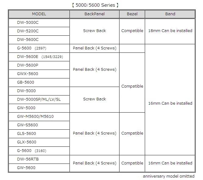 tabla con las principales diferencias de todos estos modelos de la serie 5000 y 5600 de Casio G-shock