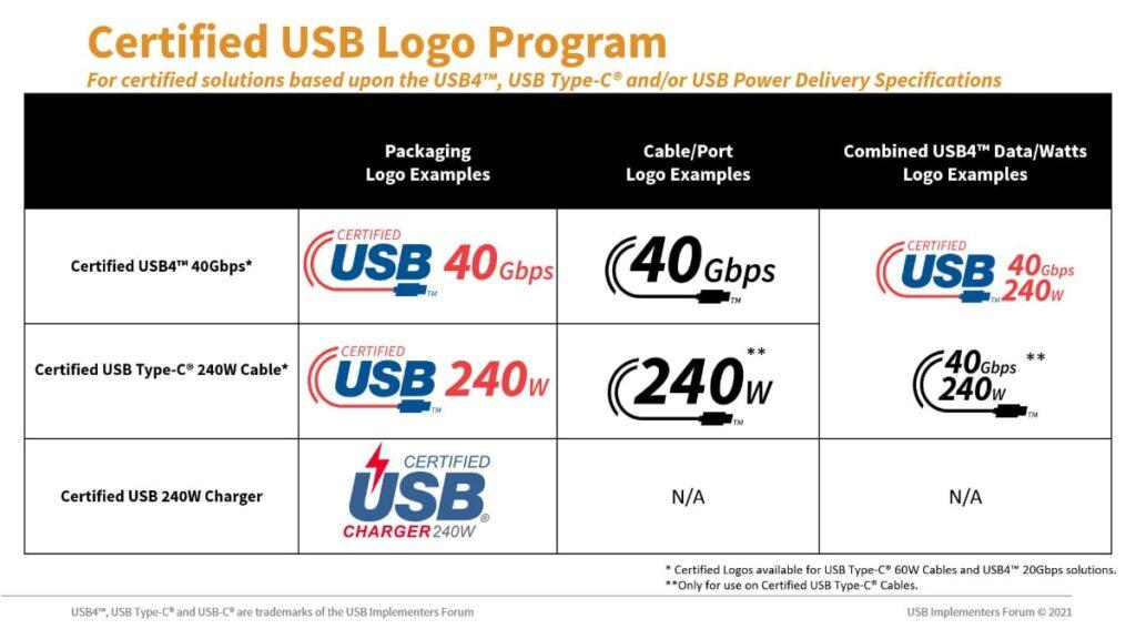 Resumen del programa Certified USB Logo para soluciones certificadas basadas en las especificaciones USB4™, USB Type-C® y/o USB Power Delivery.